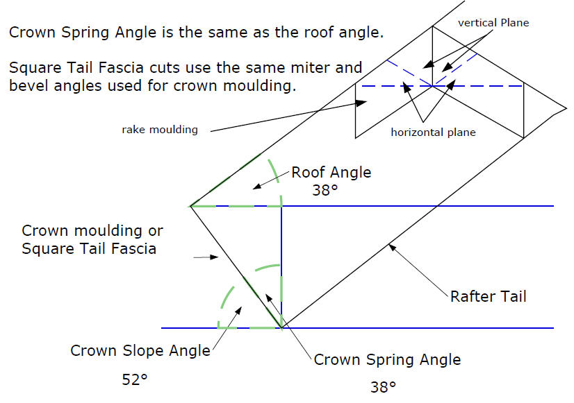 Crown Spring Angles