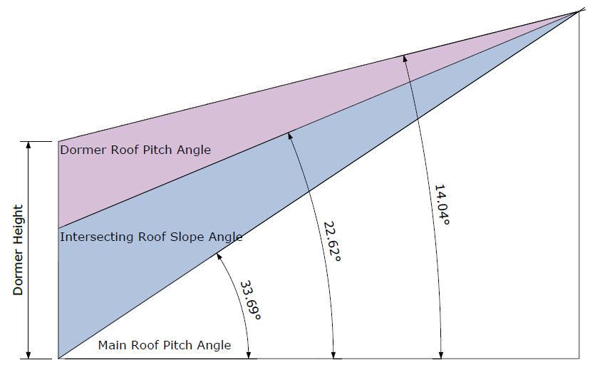 CutIn Dormer Shed Roof - Rafter Framing Calculator
