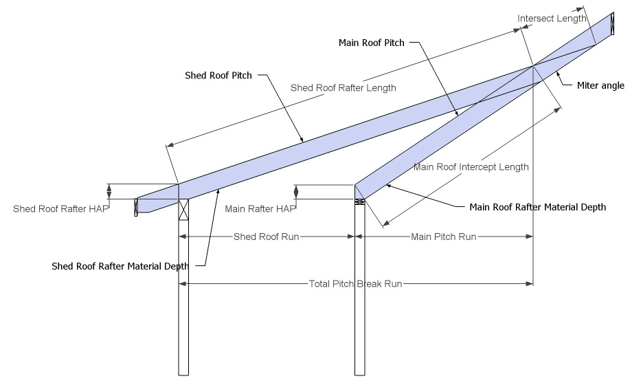 Pitch Break Shed Roof Rafter Framing Calculator